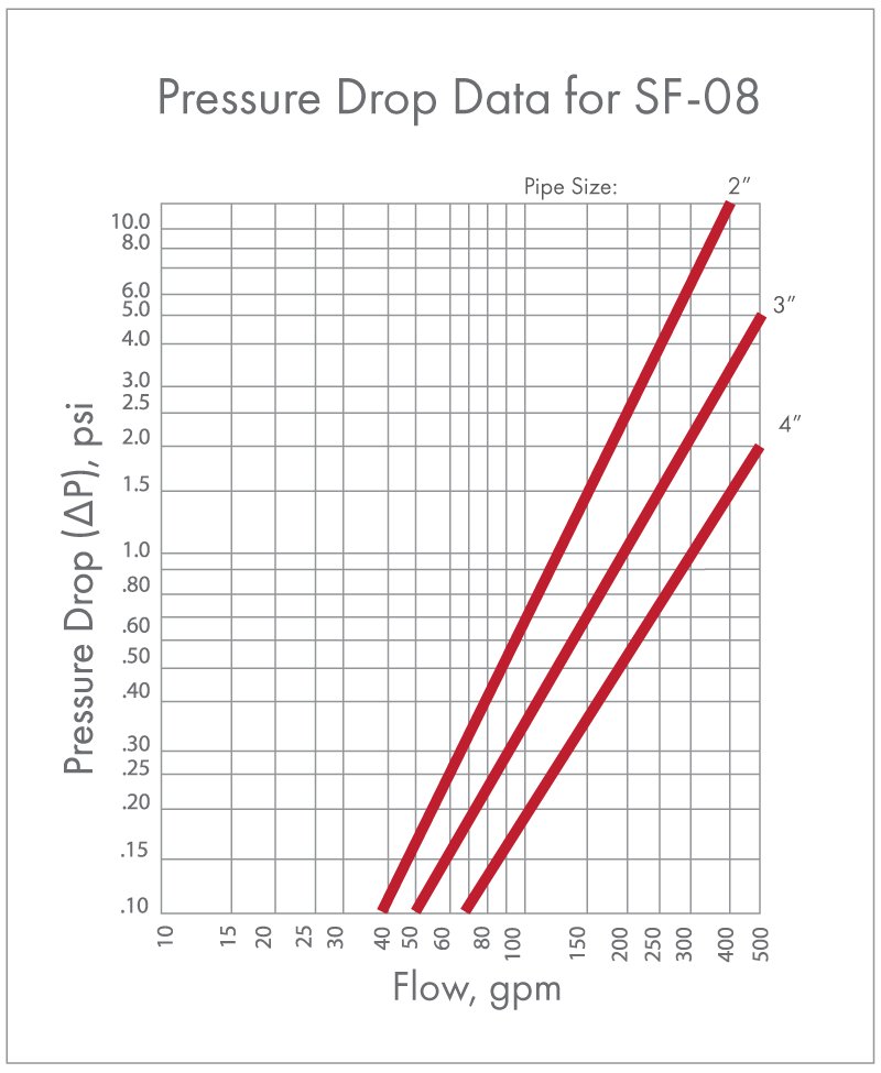 8 inch Canister Filter Pressure Drop Graph