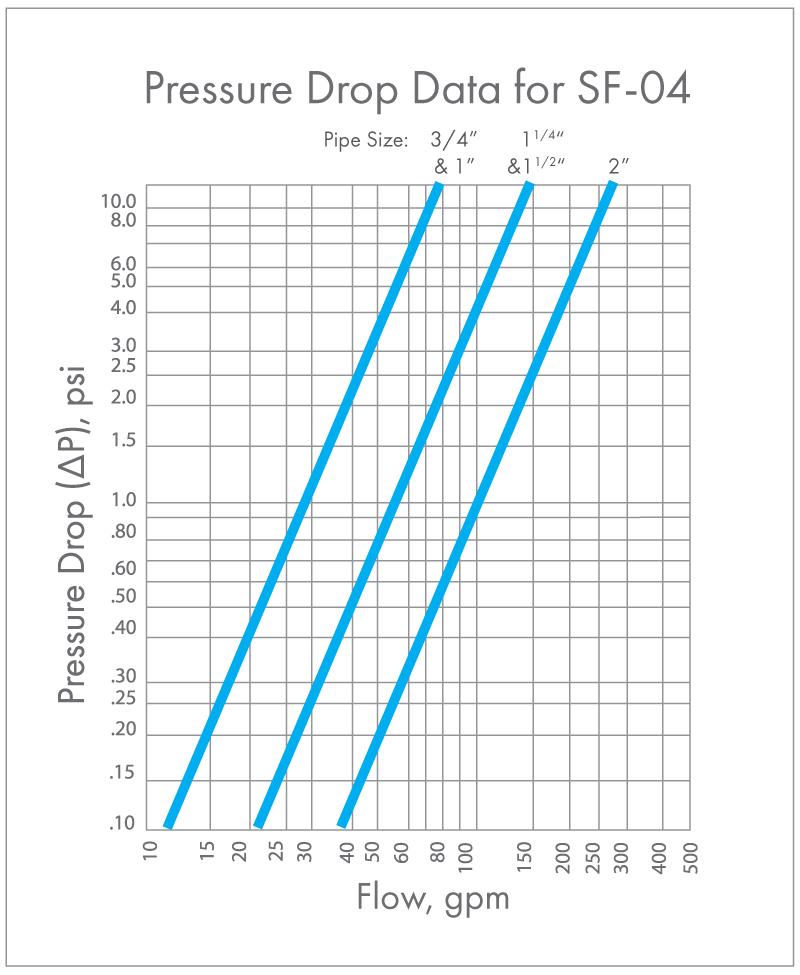4 inch Canister Filter Pressure Drop Graph